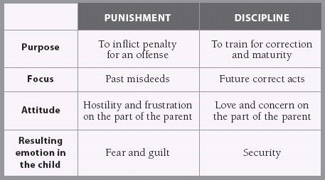 punishment & discipline